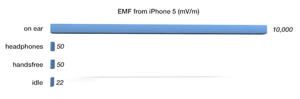 emfiphone