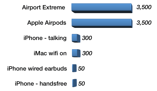Apple AirPods and EMF - how bad are they? - Macintosh How To